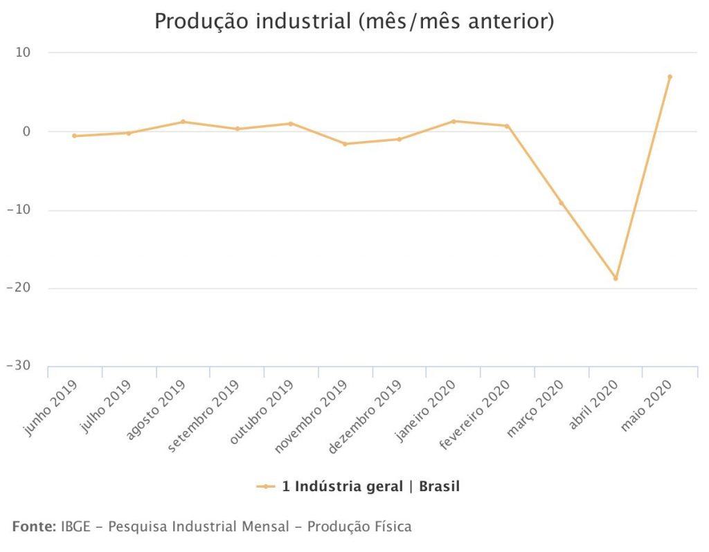 produção industrial e produção de móveis