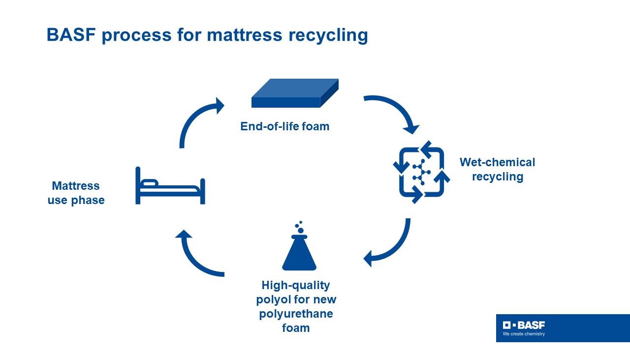 BASF processo de reciclagem de colchões