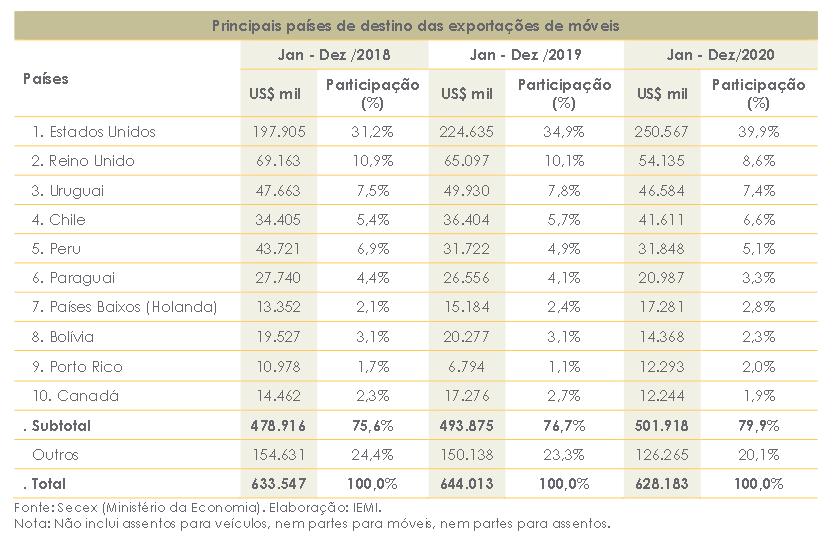 exportação de móveis