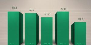 Abril tem recuo de 18,3% no volume da produção de móveis e colchões